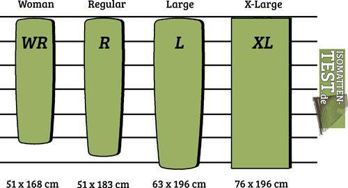 Größenvergleich Tabelle Isomatten
