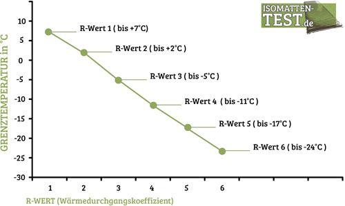 Isomatten Test R-Wert Tabelle